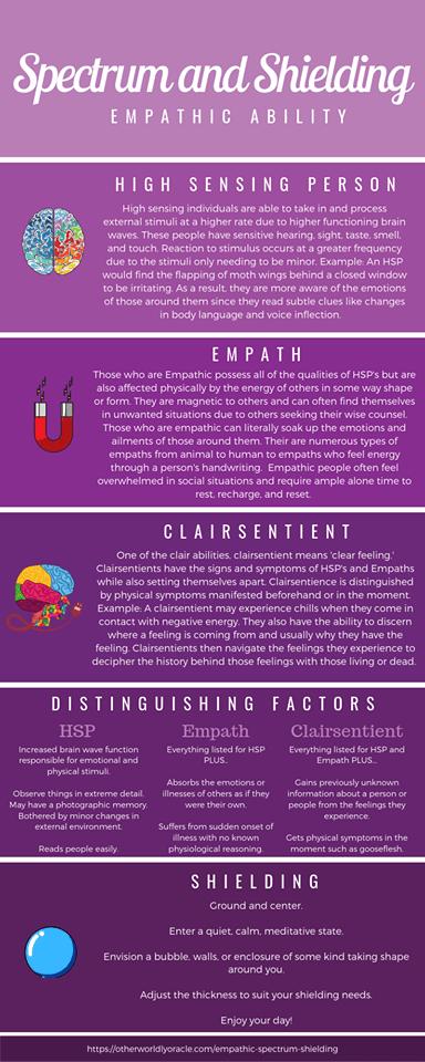The Empath Series: Empathic Spectrum & Shielding